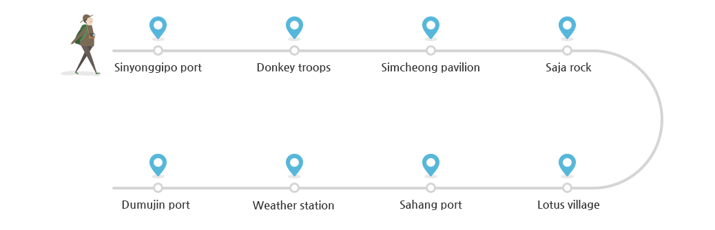 Sinyonggipo port→Donkey troops→Simcheong pavilion→Saja rock→Lotus village→Sahang port→Weather station→Dumujin port